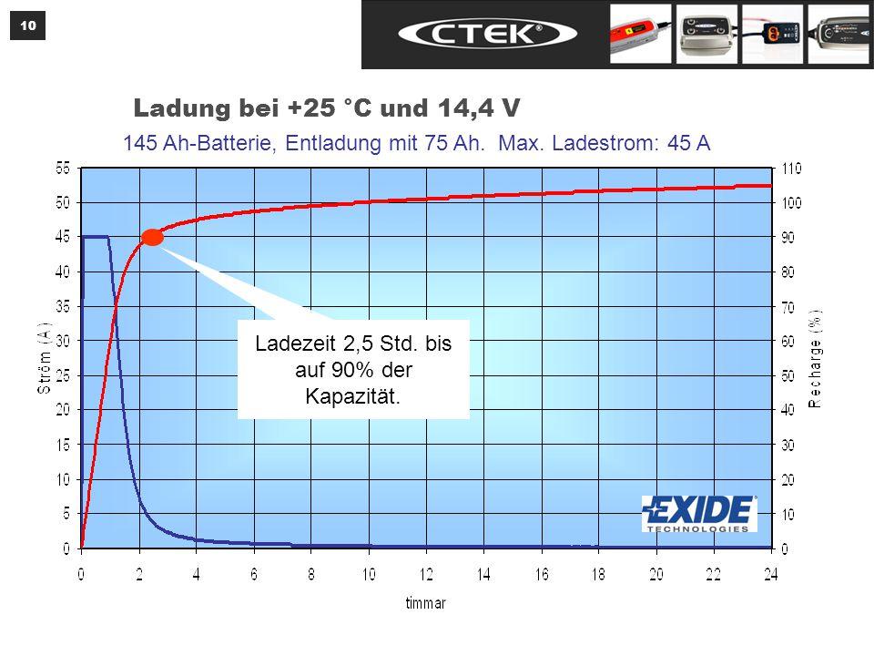 10 Ladung bei +25 °C und 14,4 V 145 Ah-Batterie, Entladung mit 75 Ah.