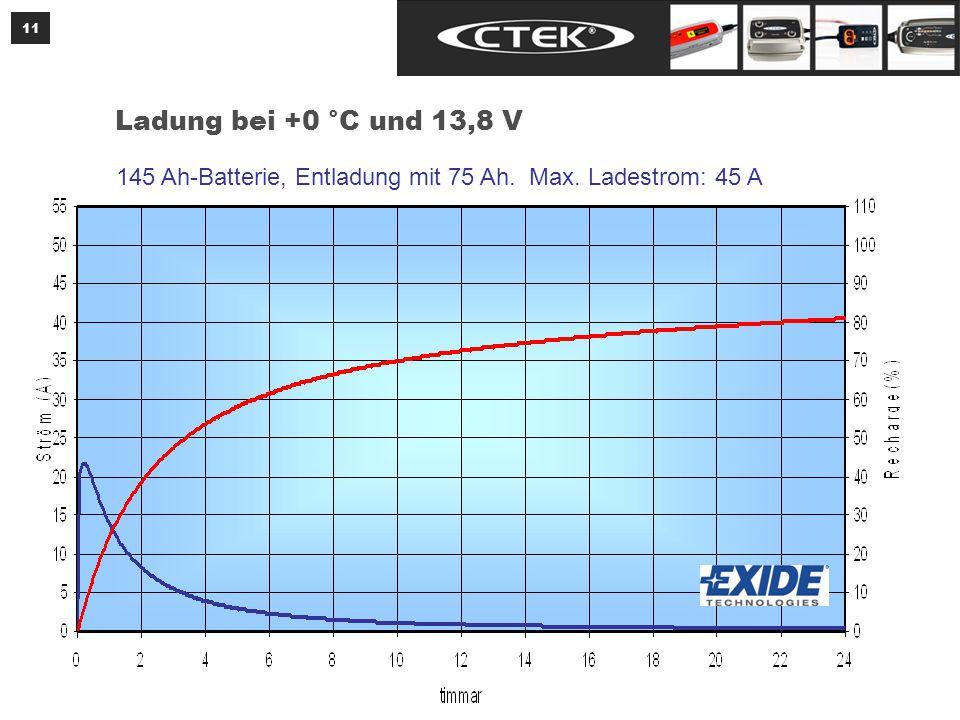 11 Ladung bei +0 °C und 13,8 V 145 Ah-Batterie, Entladung mit 75 Ah. Max. Ladestrom: 45 A