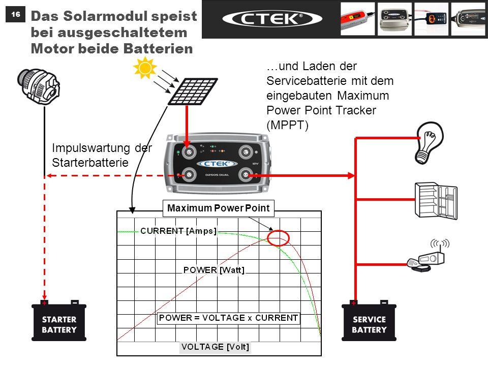 16 Das Solarmodul speist bei ausgeschaltetem Motor beide Batterien Impulswartung der Starterbatterie …und Laden der Servicebatterie mit dem eingebauten Maximum Power Point Tracker (MPPT) Maximum Power Point