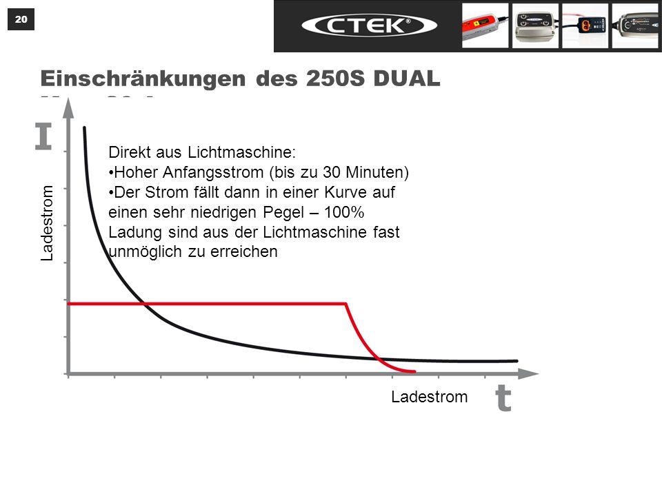 20 Einschränkungen des 250S DUAL Max.