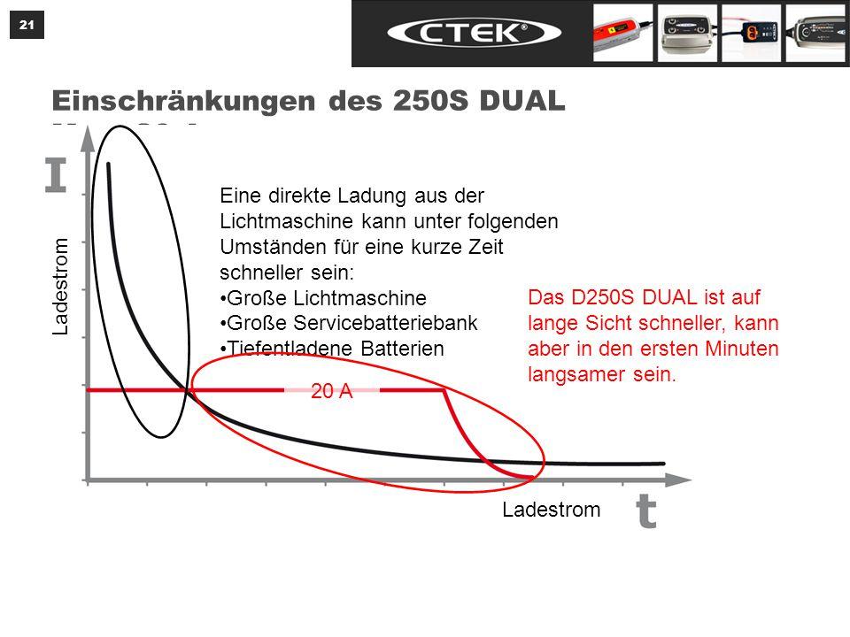 21 Einschränkungen des 250S DUAL Max.