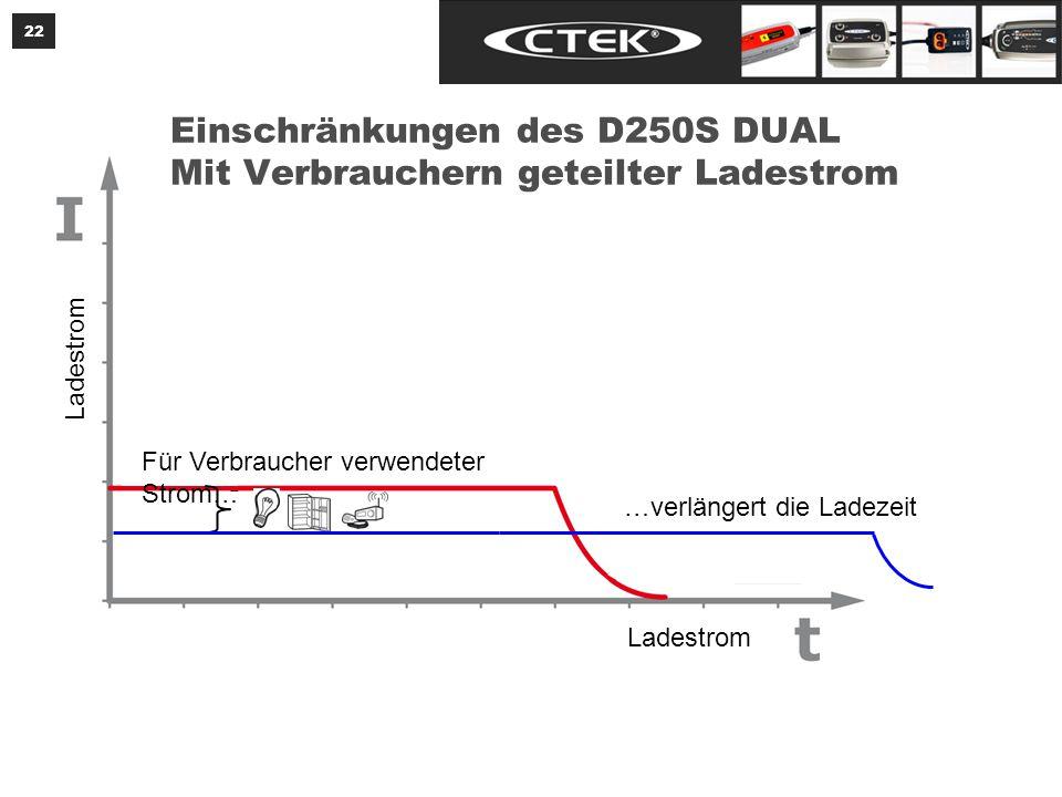 22 Ladestrom Einschränkungen des D250S DUAL Mit Verbrauchern geteilter Ladestrom …verlängert die Ladezeit Für Verbraucher verwendeter Strom…
