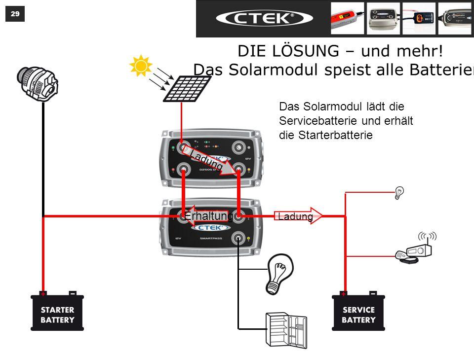 29 DIE LÖSUNG – und mehr.Das Solarmodul speist alle Batterien.