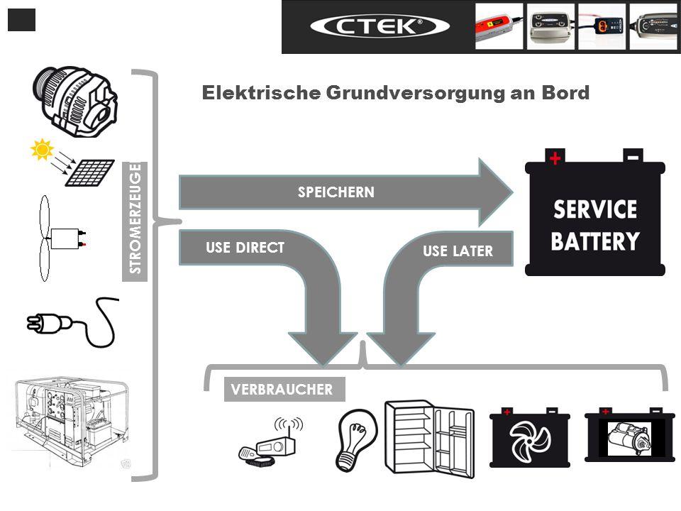 USE DIRECT USE LATER Elektrische Grundversorgung an Bord STROMERZEUGER VERBRAUCHER SPEICHERN