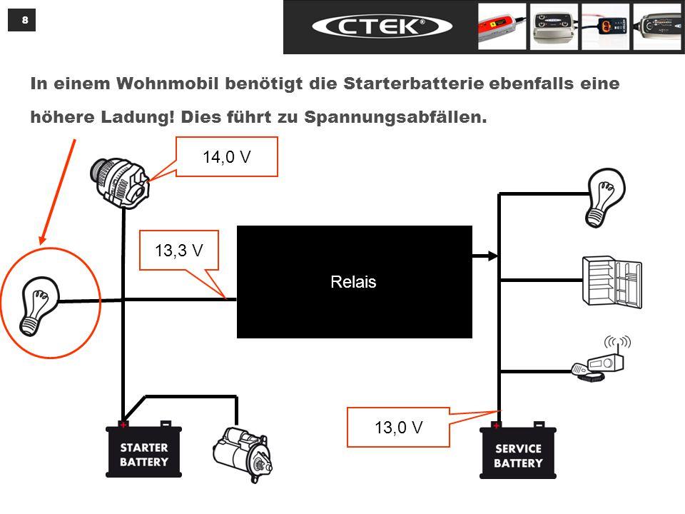 8 In einem Wohnmobil benötigt die Starterbatterie ebenfalls eine höhere Ladung.