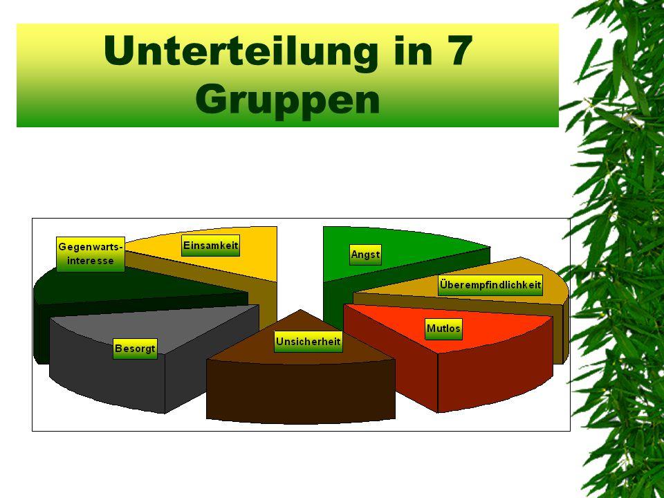 Unterteilung in 7 Gruppen