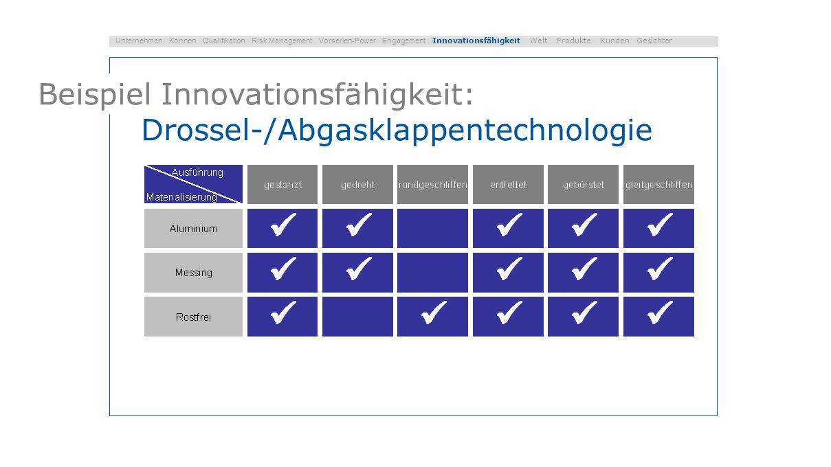 Unsere Welt Unternehmen Können Qualifikation Risk Management Vorserien-Power Engagement Innovationsfähigkeit Welt Produkte Kunden Gesichter