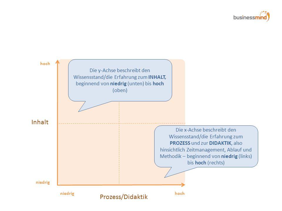 Inhalt Prozess/Didaktik hoch niedrig hoch Die x-Achse beschreibt den Wissensstand/die Erfahrung zum PROZESS und zur DIDAKTIK, also hinsichtlich Zeitmanagement, Ablauf und Methodik – beginnend von niedrig (links) bis hoch (rechts) Die y-Achse beschreibt den Wissensstand/die Erfahrung zum INHALT, beginnend von niedrig (unten) bis hoch (oben)