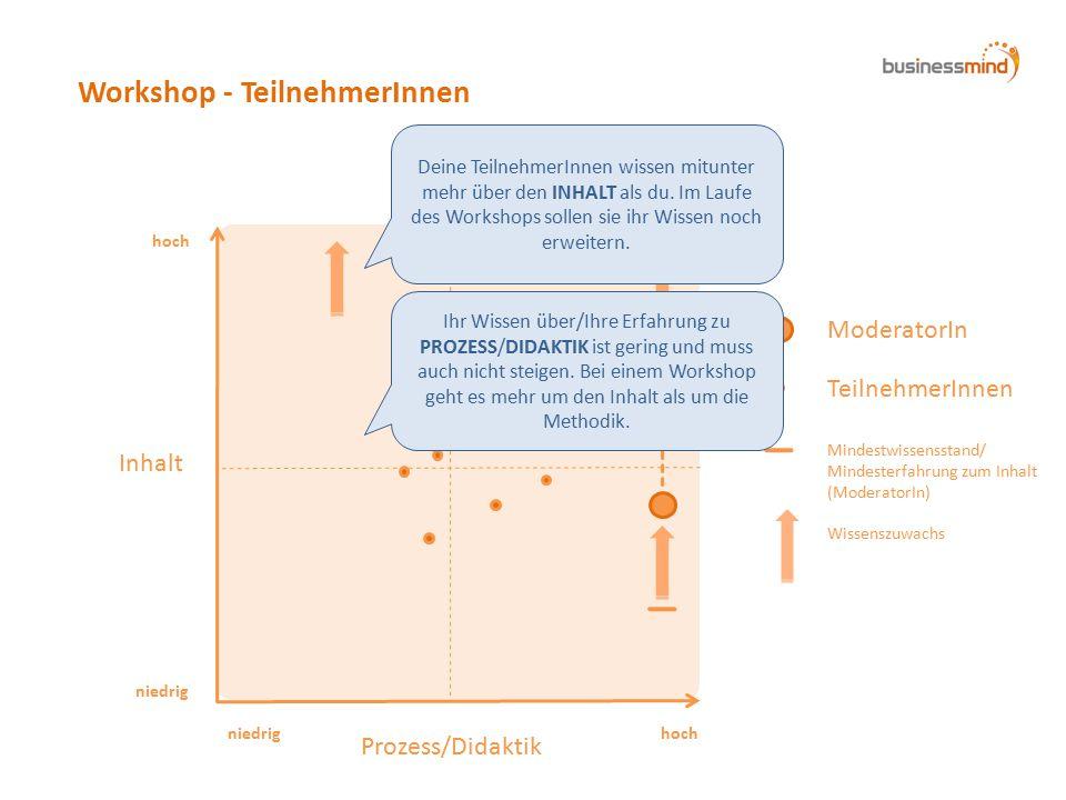 Inhalt Prozess/Didaktik hoch niedrig hoch ModeratorIn TeilnehmerInnen Mindestwissensstand/ Mindesterfahrung zum Inhalt (ModeratorIn) Workshop - TeilnehmerInnen Wissenszuwachs Deine TeilnehmerInnen wissen mitunter mehr über den INHALT als du.