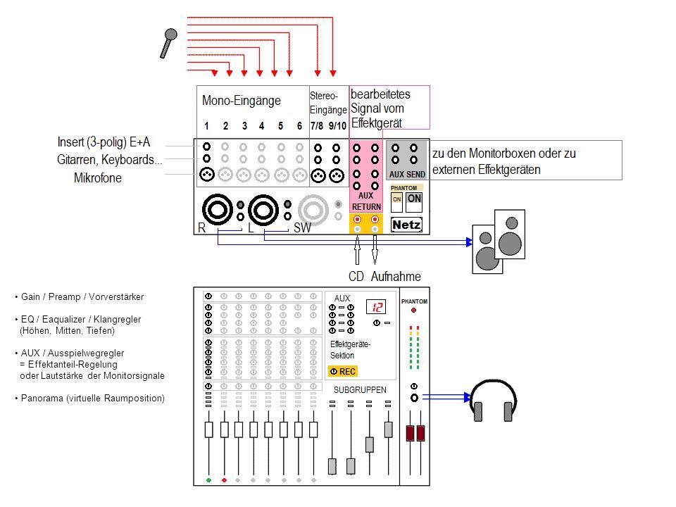 Gain / Preamp / Vorverstärker EQ / Eaqualizer / Klangregler (Höhen, Mitten, Tiefen) AUX / Ausspielwegregler = Effektanteil-Regelung oder Lautstärke de