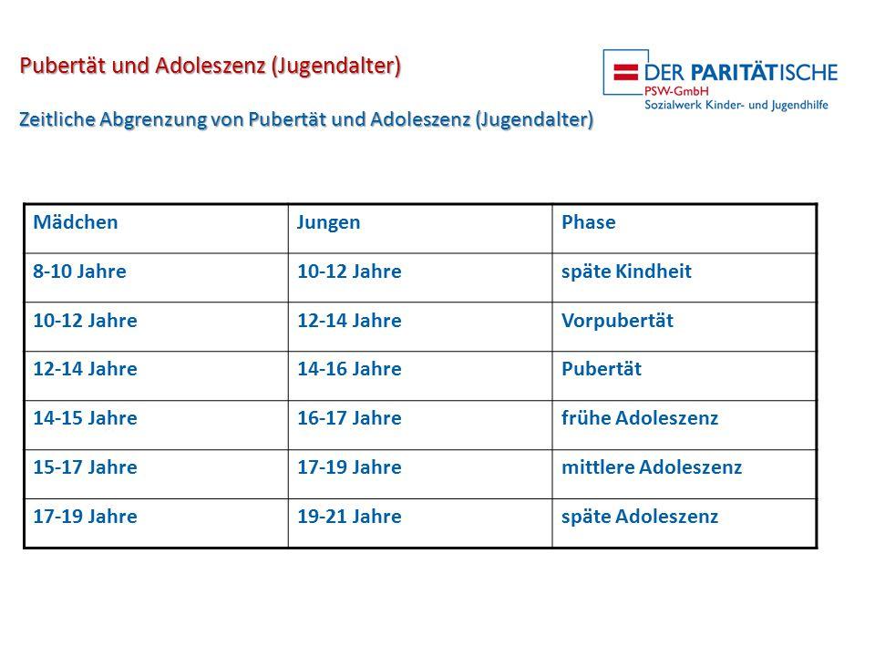 Pubertät und Adoleszenz (Jugendalter) Zeitliche Abgrenzung von Pubertät und Adoleszenz (Jugendalter) MädchenJungenPhase 8-10 Jahre10-12 Jahrespäte Kin