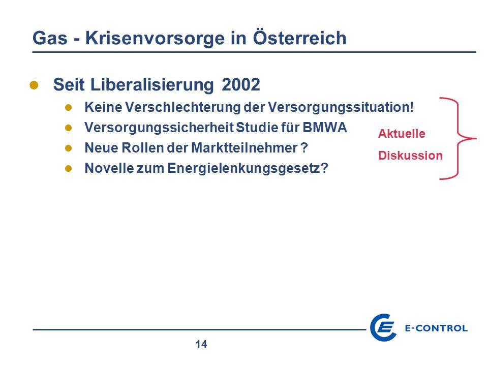 14 Gas - Krisenvorsorge in Österreich Seit Liberalisierung 2002 Keine Verschlechterung der Versorgungssituation! Versorgungssicherheit Studie für BMWA