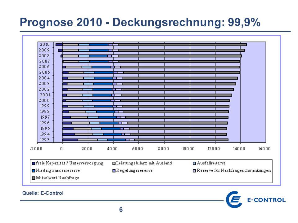 6 Prognose 2010 - Deckungsrechnung: 99,9% Quelle: E-Control