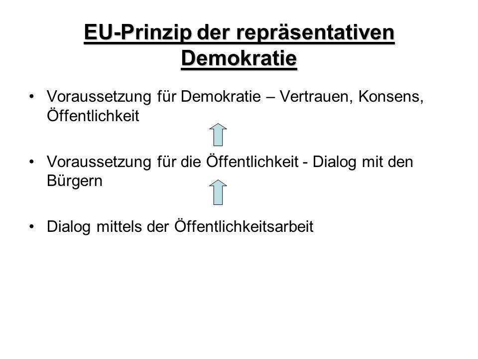 EU-Prinzip der repräsentativen Demokratie Voraussetzung für Demokratie – Vertrauen, Konsens, Öffentlichkeit Voraussetzung für die Öffentlichkeit - Dia
