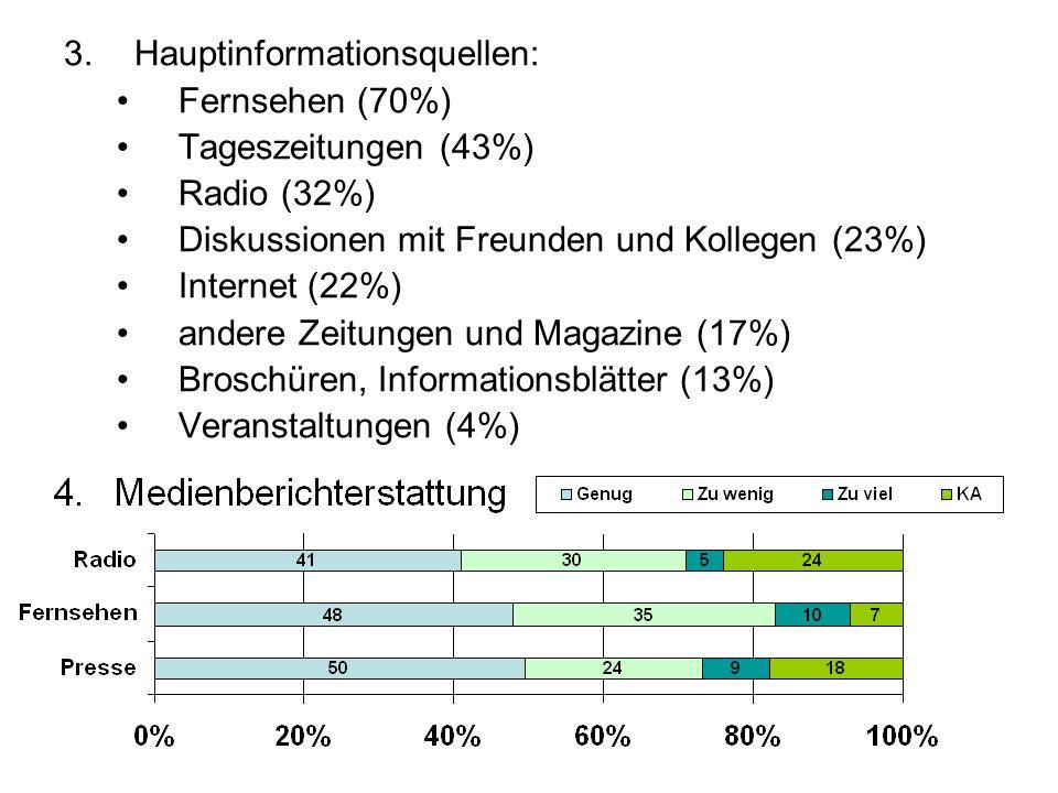 3.Hauptinformationsquellen: Fernsehen (70%) Tageszeitungen (43%) Radio (32%) Diskussionen mit Freunden und Kollegen (23%) Internet (22%) andere Zeitun
