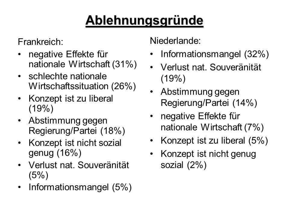 Ablehnungsgründe Frankreich: negative Effekte für nationale Wirtschaft (31%) schlechte nationale Wirtschaftssituation (26%) Konzept ist zu liberal (19