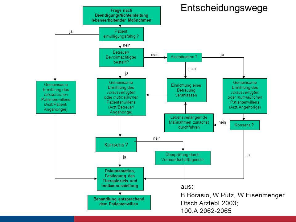 Dr. Klaus Kobert, Klinischer Ethiker Entscheidungswege aus: B Borasio, W Putz, W Eisenmenger Dtsch Arztebl 2003; 100:A 2062-2065 Frage nach Beendigung