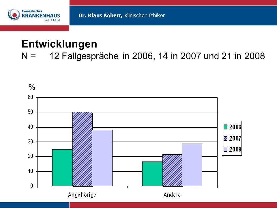 Dr. Klaus Kobert, Klinischer Ethiker Entwicklungen N =12 Fallgespräche in 2006, 14 in 2007 und 21 in 2008 %