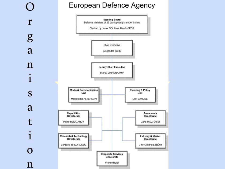 GASP und ESVP30 OrganisationOrganisation