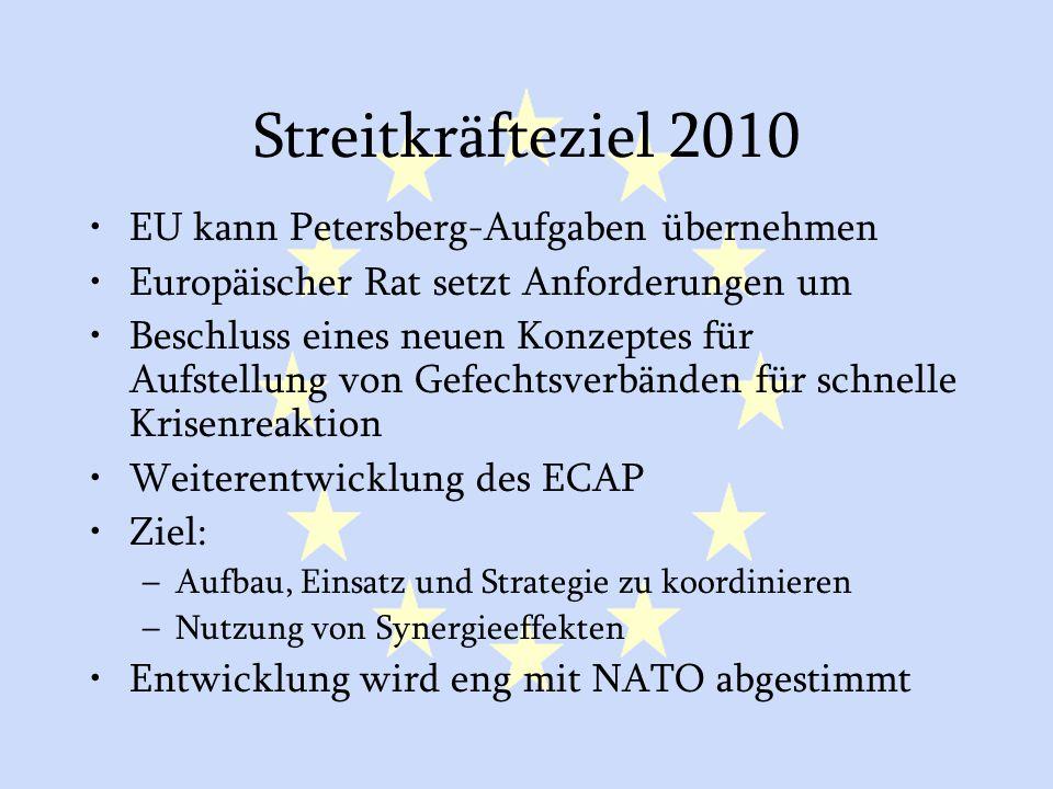 GASP und ESVP40 Streitkräfteziel 2010 EU kann Petersberg-Aufgaben übernehmen Europäischer Rat setzt Anforderungen um Beschluss eines neuen Konzeptes für Aufstellung von Gefechtsverbänden für schnelle Krisenreaktion Weiterentwicklung des ECAP Ziel: –Aufbau, Einsatz und Strategie zu koordinieren –Nutzung von Synergieeffekten Entwicklung wird eng mit NATO abgestimmt
