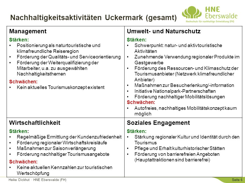 """Heike Dickhut · HNE Eberswalde (FH)Seite 7 Nachhaltigkeitsaktivitäten der """"Teilregion Templin und Umgebung Management Stärken: Weitgehend klare Organisationstruktur und Aufgabenverteilung des Tourismus in Templin Schwächen: Finanzierung zu 100% aus öffentlichen Mitteln Geringe Qualitäts- und Serviceorientierung, v.a."""