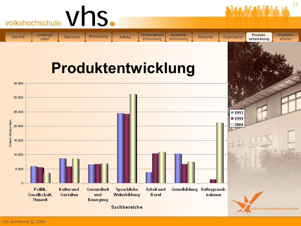 11 Produktentwicklung Leistungs- daten Die VHS Standorte Entwicklung Auftrag Wirtschaftliche Entwicklung Angebots- entwicklung PersonalOrganisation Produkt- entwicklung Angebots- struktur