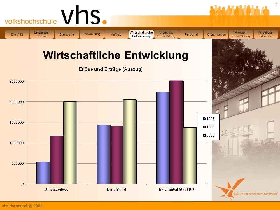 8 Angebotsentwicklung Leistungs- daten Die VHS Standorte Entwicklung Auftrag Wirtschaftliche Entwicklung Angebots- entwicklung PersonalOrganisation Produkt- entwicklung Angebots- struktur