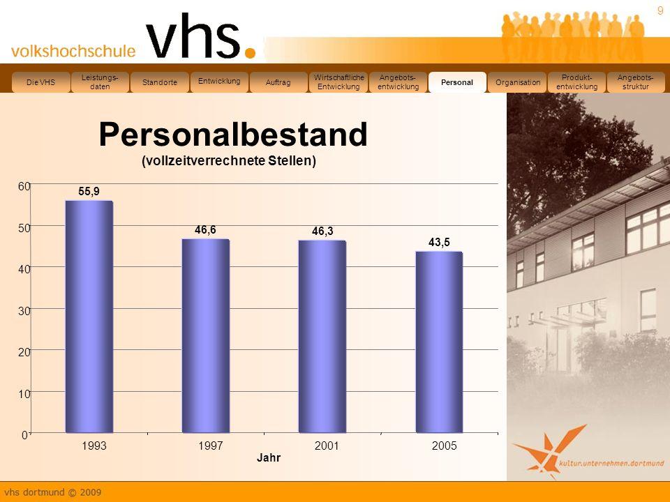 10 Leistungs- daten Die VHS Standorte Entwicklung Auftrag Wirtschaftliche Entwicklung Angebots- entwicklung PersonalOrganisation Produkt- entwicklung Angebots- struktur
