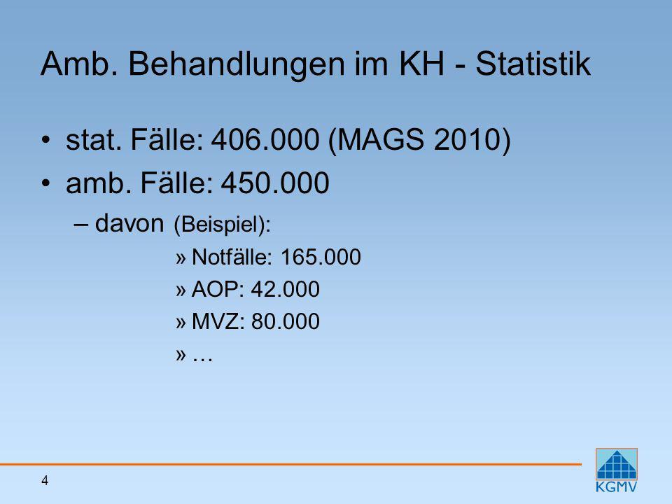 4 Amb. Behandlungen im KH - Statistik stat. Fälle: 406.000 (MAGS 2010) amb. Fälle: 450.000 –davon (Beispiel): »Notfälle: 165.000 »AOP: 42.000 »MVZ: 80