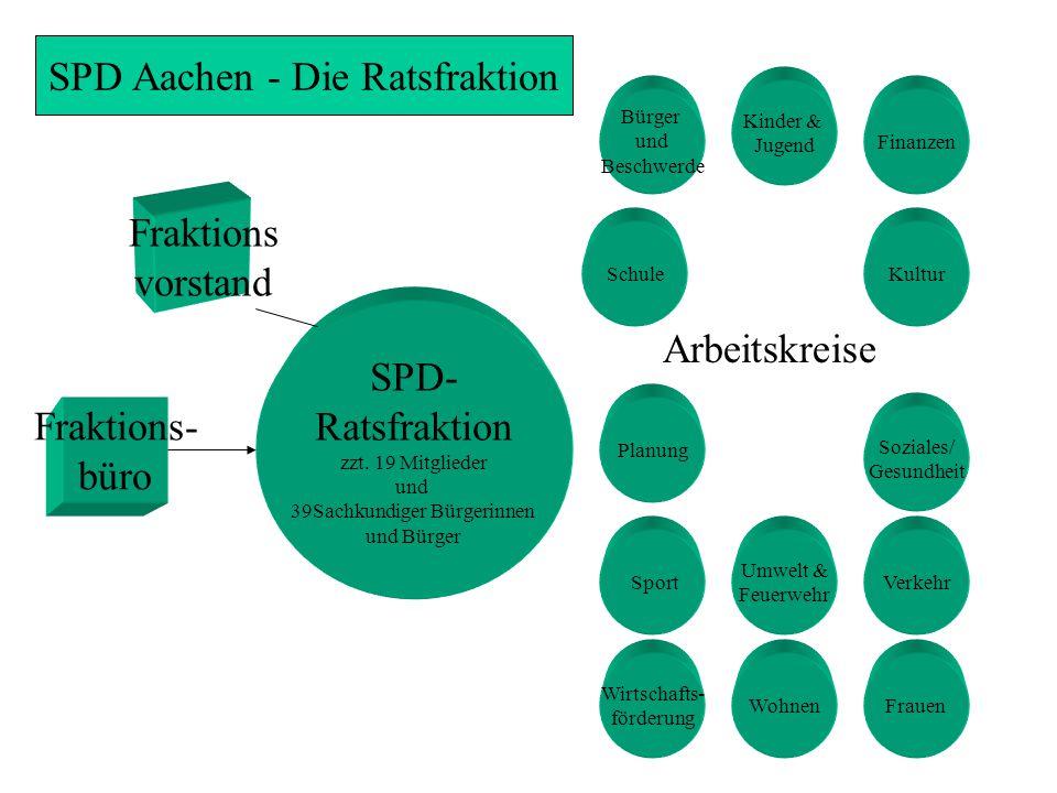 SPD Aachen - Die Ratsfraktion SPD- Ratsfraktion zzt.