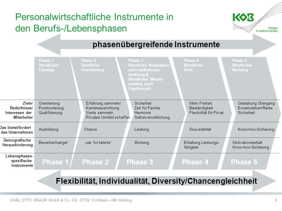 KARL OTTO BRAUN GmbH & Co. KG, 67752 Wolfstein – HR Holding9 Personalwirtschaftliche Instrumente in den Berufs-/Lebensphasen Phase 1 Beruflicher Einst