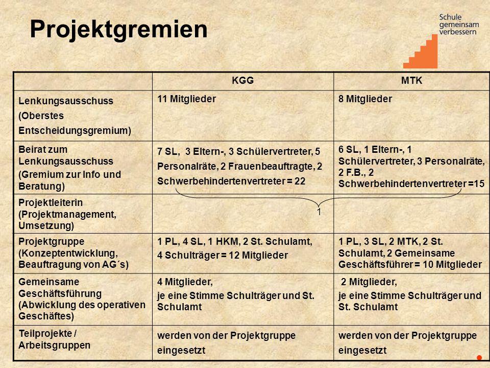 Projektgremien ● KGGMTK Lenkungsausschuss (Oberstes Entscheidungsgremium) 11 Mitglieder8 Mitglieder Beirat zum Lenkungsausschuss (Gremium zur Info und
