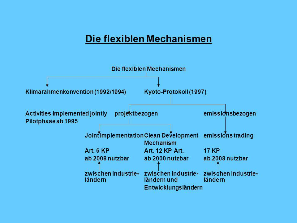 Die flexiblen Mechanismen Klimarahmenkonvention (1992/1994)Kyoto-Protokoll (1997) Activities implemented jointlyprojektbezogenemissionsbezogen Pilotphase ab 1995 Joint ImplementationClean Developmentemissions trading Mechanism Art.