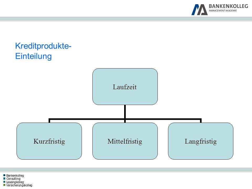 Kreditprodukte- Einteilung Laufzeit KurzfristigMittelfristigLangfristig