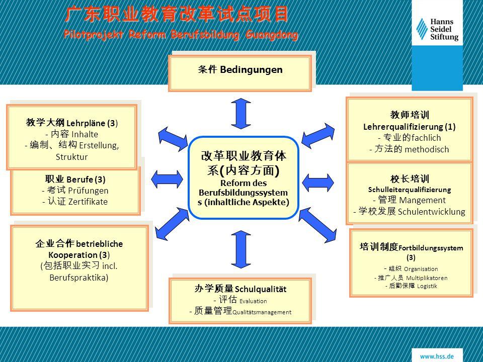 改革职业教育体 系 ( 内容方面 ) Reform des Berufsbildungssystem s (inhaltliche Aspekte) 职业 Berufe (3) - 考试 Prüfungen - 认证 Zertifikate 职业 Berufe (3) - 考试 Prüfungen