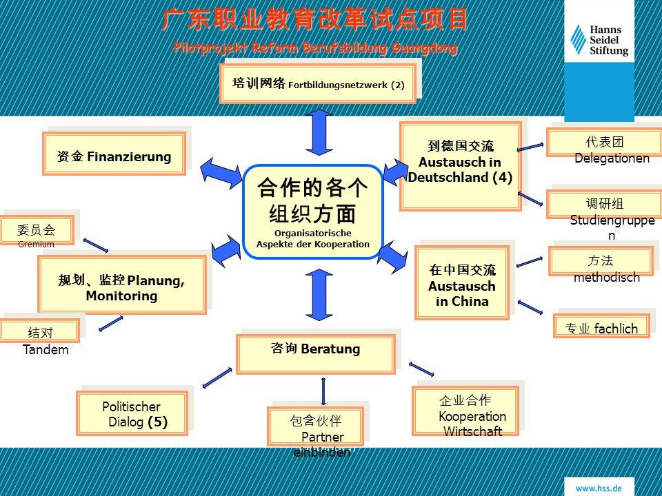 合作的各个 组织方面 Organisatorische Aspekte der Kooperation 资金 Finanzierung 规划、监控 Planung, Monitoring 到德国交流 Austausch in Deutschland (4) 在中国交流 Austausch in Ch