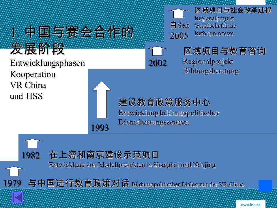 1. 中国与赛会合作的 发展阶段 Entwicklungsphasen Kooperation VR China und HSS 与中国进行教育政策对话 Bildungspolitischer Dialog mit der VR China 在上海和南京建设示范项目 Entwicklung von
