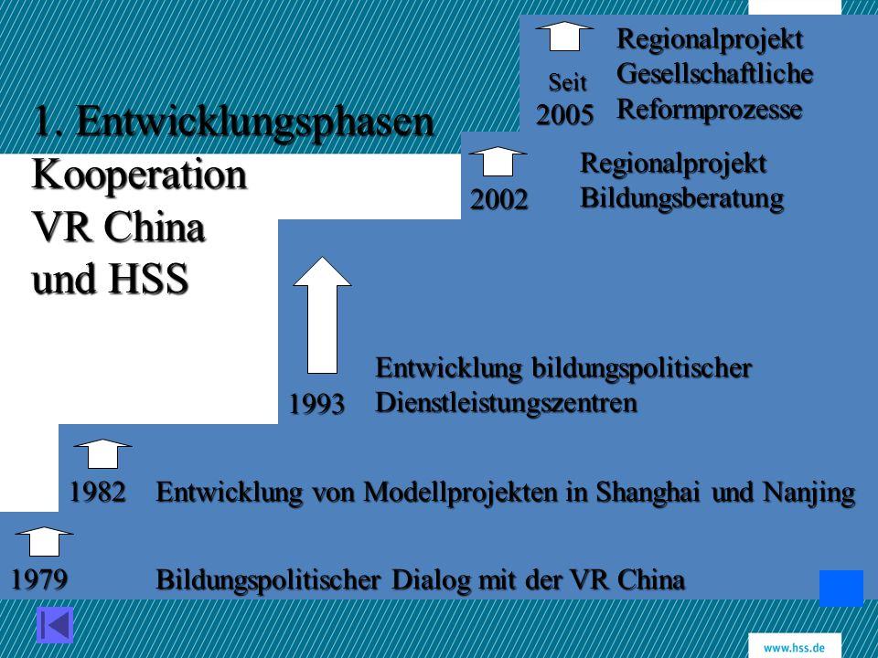 1. Entwicklungsphasen Kooperation VR China und HSS Bildungspolitischer Dialog mit der VR China Entwicklung von Modellprojekten in Shanghai und Nanjing