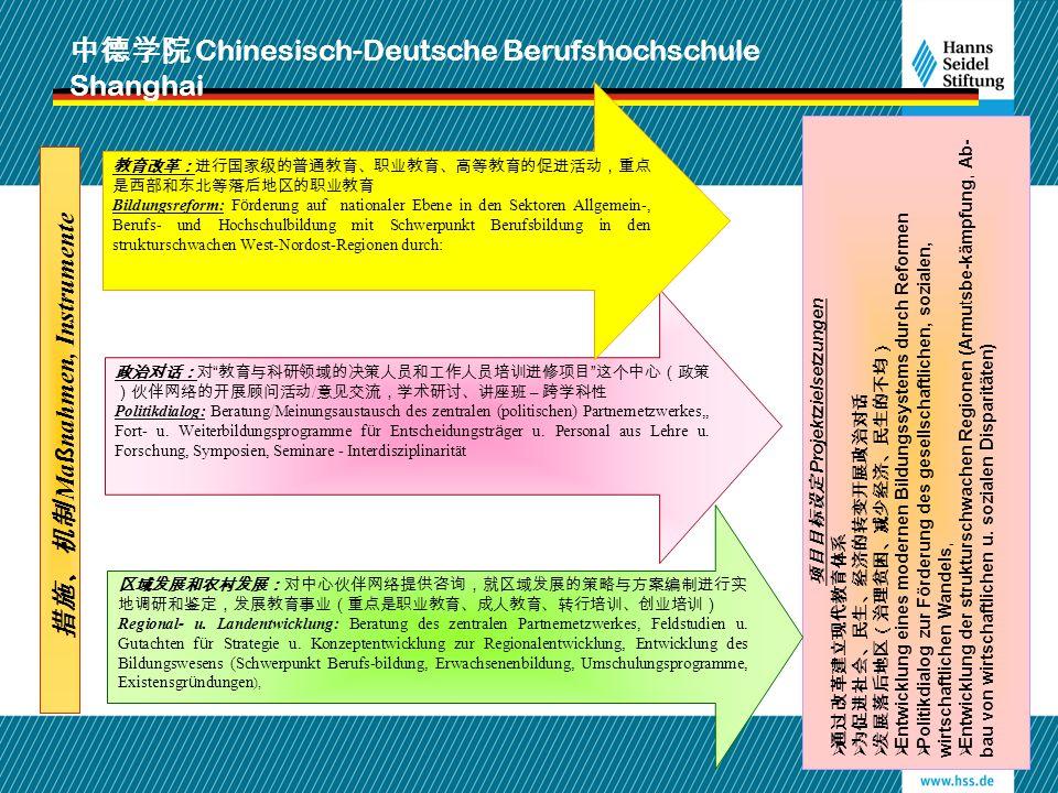 中德学院 Chinesisch-Deutsche Berufshochschule Shanghai 项目目标设定 Projektzielsetzungen  通过改革建立现代教育体系  为促进社会、民生、经济的转变开展政治对话  发展落后地区(治理贫困、减少经济、民生的不均)  Entwi