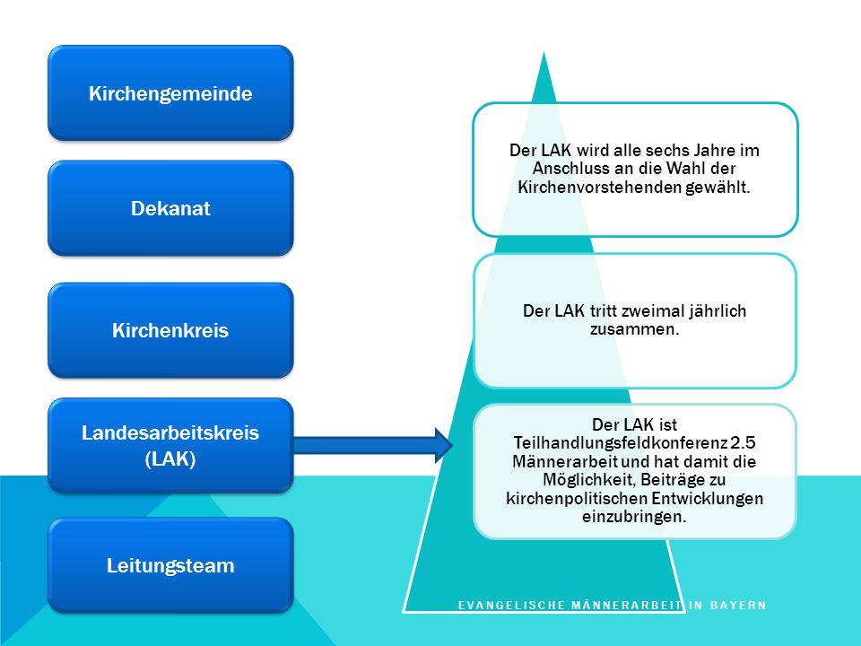 Kirchengemeinde Dekanat Kirchenkreis Landesarbeitskreis (LAK) Landesarbeitskreis (LAK) Leitungsteam Der LAK wird alle sechs Jahre im Anschluss an die
