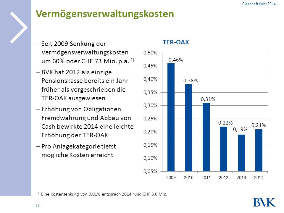 | Vermögensverwaltungskosten  Seit 2009 Senkung der Vermögensverwaltungskosten um 60% oder CHF 73 Mio. p.a. 1)  BVK hat 2012 als einzige Pensionskas