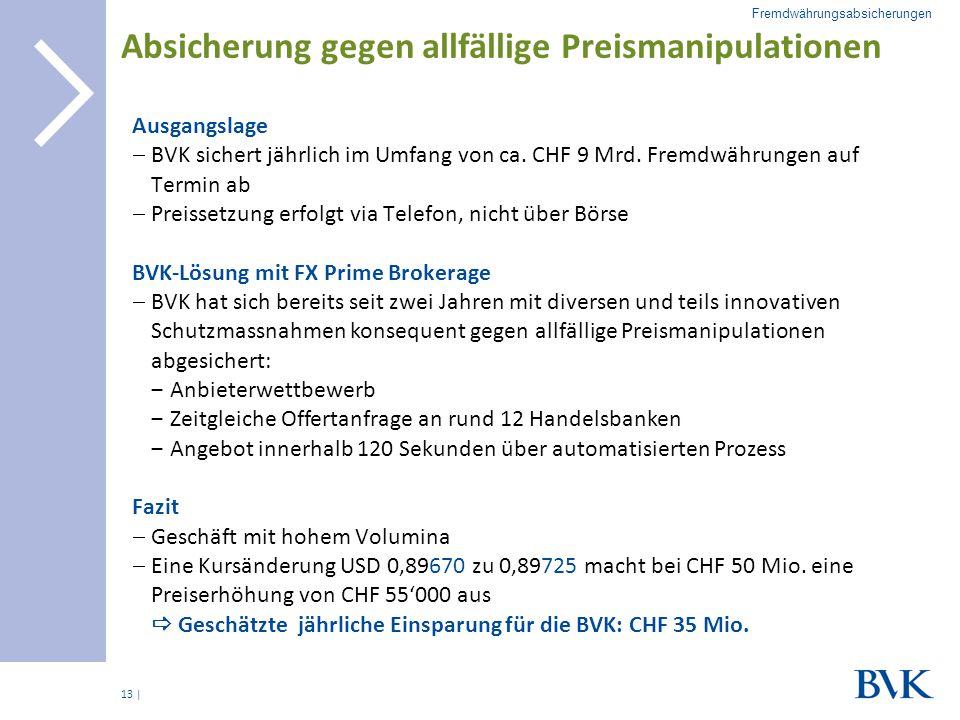 | Absicherung gegen allfällige Preismanipulationen Ausgangslage  BVK sichert jährlich im Umfang von ca. CHF 9 Mrd. Fremdwährungen auf Termin ab  Pre