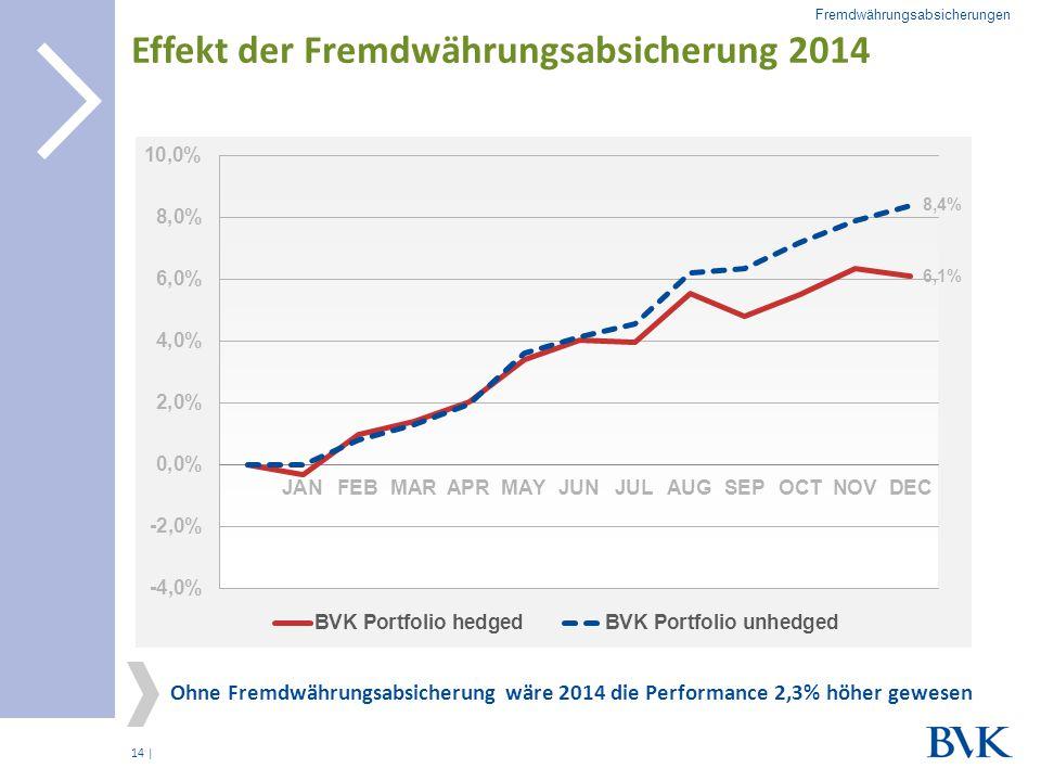 | Effekt der Fremdwährungsabsicherung 2014 14 Fremdwährungsabsicherungen Ohne Fremdwährungsabsicherung wäre 2014 die Performance 2,3% höher gewesen