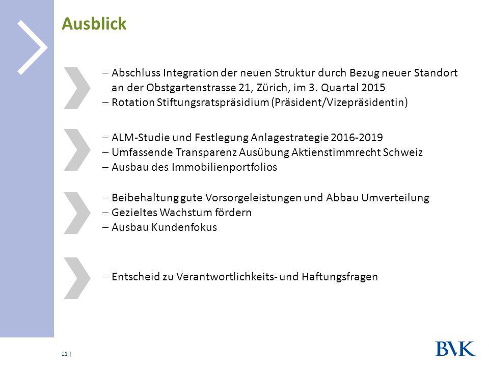 | Ausblick 21  Abschluss Integration der neuen Struktur durch Bezug neuer Standort an der Obstgartenstrasse 21, Zürich, im 3. Quartal 2015  Rotation