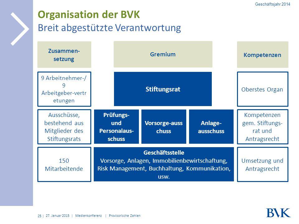 | Organisation der BVK Breit abgestützte Verantwortung 27. Januar 2015 | Medienkonferenz | Provisorische Zahlen 25 Stiftungsrat Prüfungs- und Personal