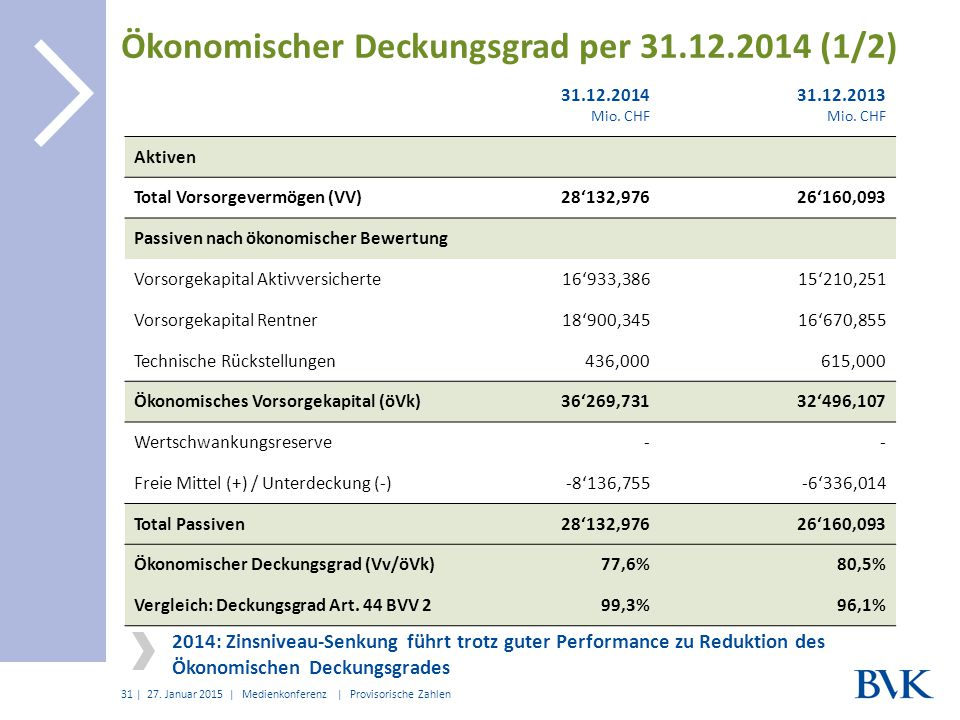 | Ökonomischer Deckungsgrad per 31.12.2014 (1/2) 27. Januar 2015 | Medienkonferenz | Provisorische Zahlen 31 31.12.2014 Mio. CHF 31.12.2013 Mio. CHF A