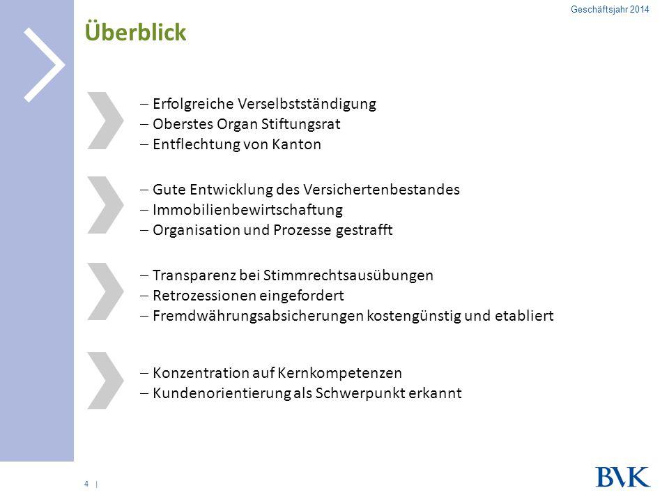 | Organisation der BVK Breit abgestützte Verantwortung 27.