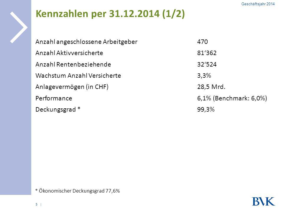 | Kennzahlen per 31.12.2014 (1/2) Anzahl angeschlossene Arbeitgeber470 Anzahl Aktivversicherte81'362 Anzahl Rentenbeziehende32'524 Wachstum Anzahl Ver