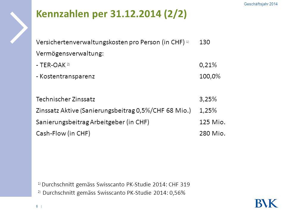 | Kennzahlen per 31.12.2014 (2/2) 6 Geschäftsjahr 2014 Versichertenverwaltungskosten pro Person (in CHF) 1) 130 Vermögensverwaltung: - TER-OAK 2) 0,21