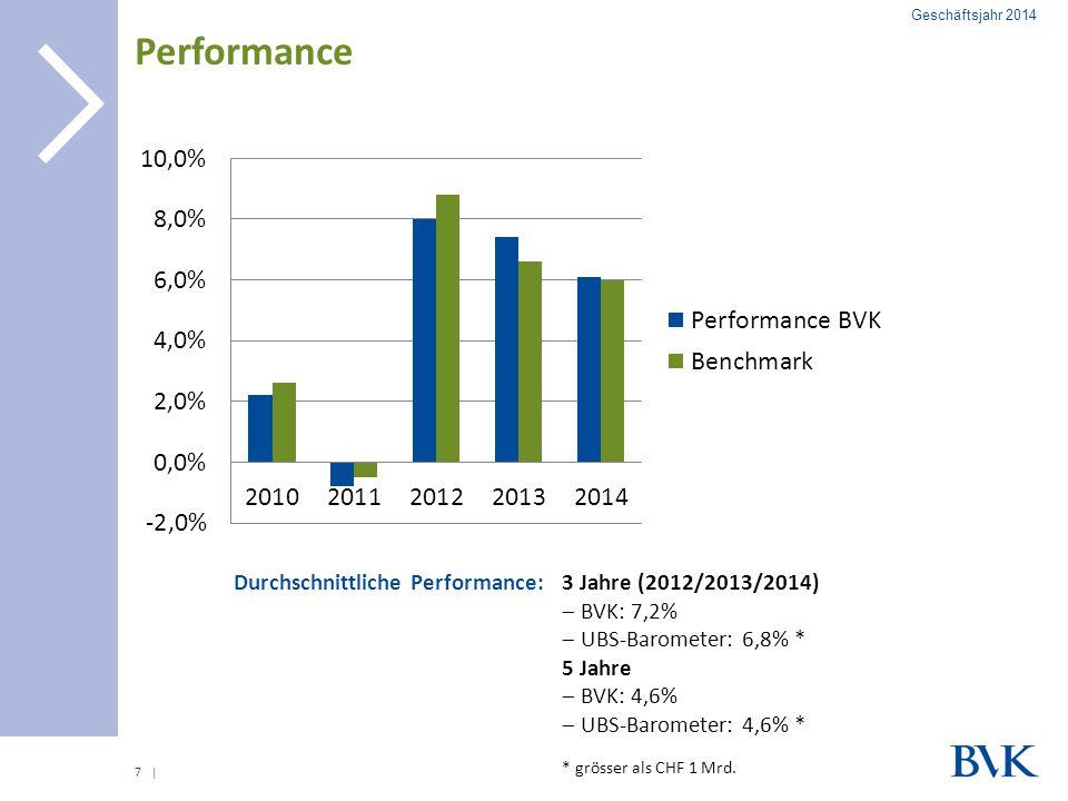 | Performance 7 Durchschnittliche Performance: Geschäftsjahr 2014 3 Jahre (2012/2013/2014)  BVK: 7,2%  UBS-Barometer: 6,8% * 5 Jahre  BVK: 4,6%  U